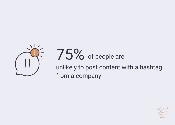 75% of people are unlikely to post content with a branded hashtag on social media.