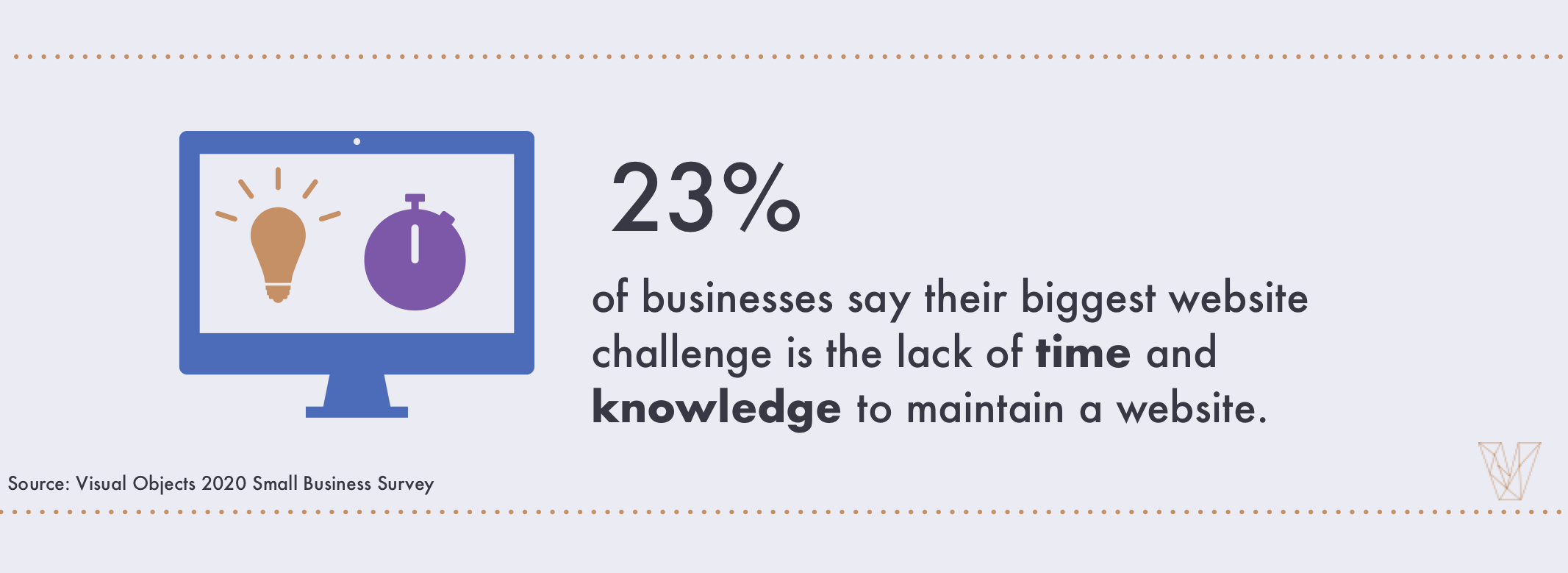 23% of businesses say the biggest challenge they faced was the lack of knowledge/time to maintain a website