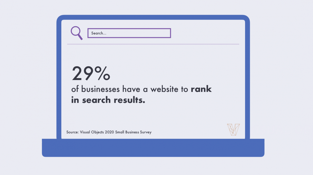 29% of businesses have a website to rank in search results