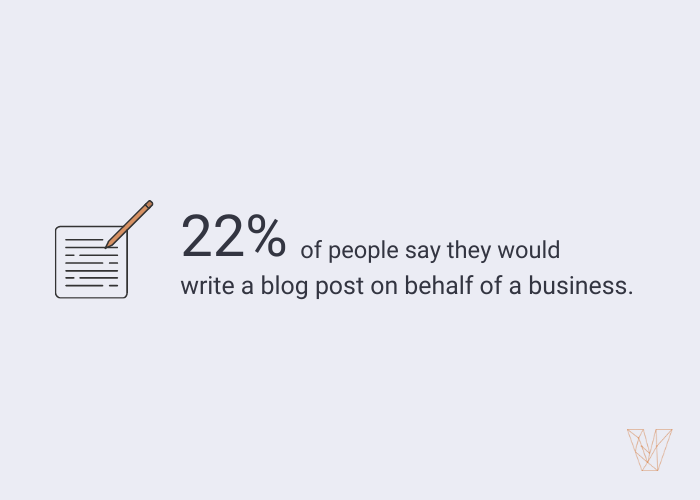 22% of people are likely to write a blog post about an experience with a business.