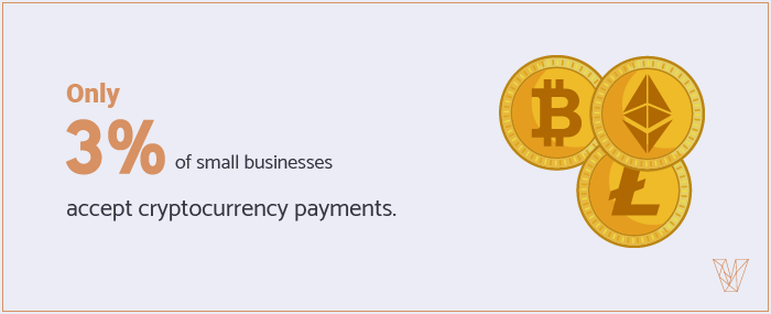 Only 3% of small businesses accept cryptocurrency payments