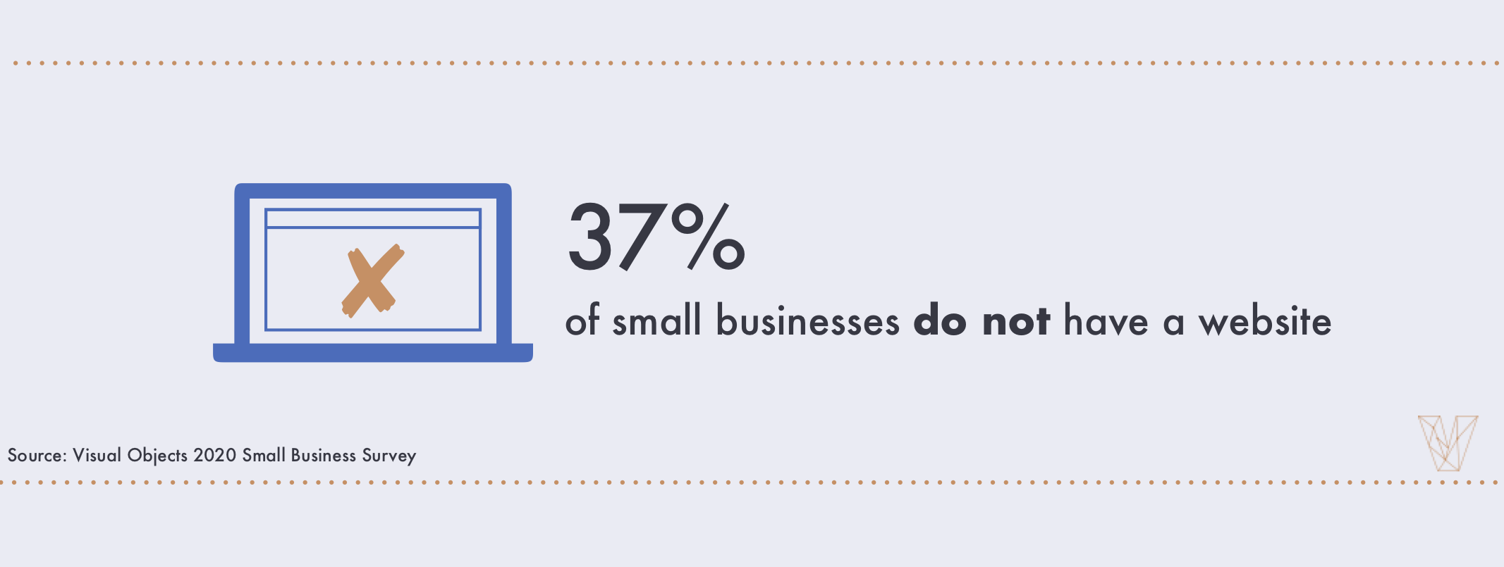 37% of small businesses do not have a website