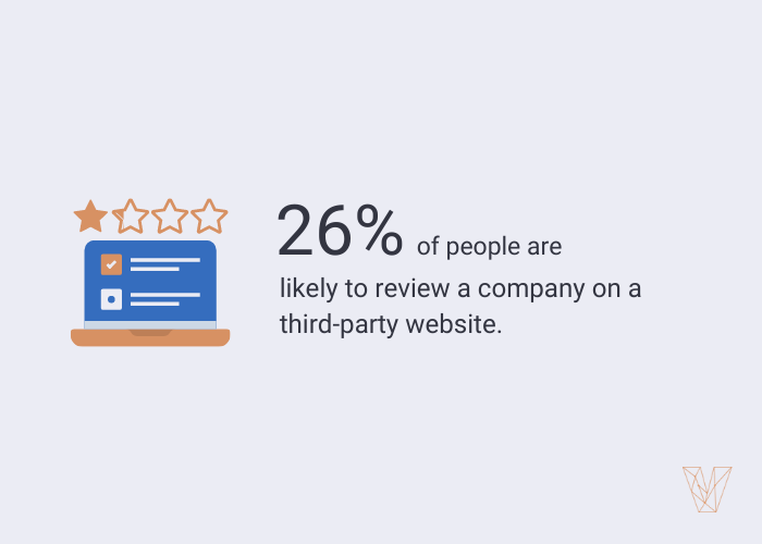26% of people are likely to review a company on a third-party website.