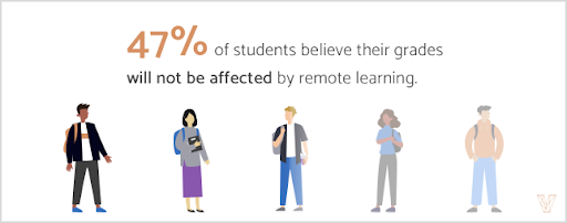 47% of students believe their grades will not be affected by remote learning.