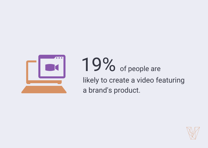 19% of people are likely to create a video using a product or service from a company