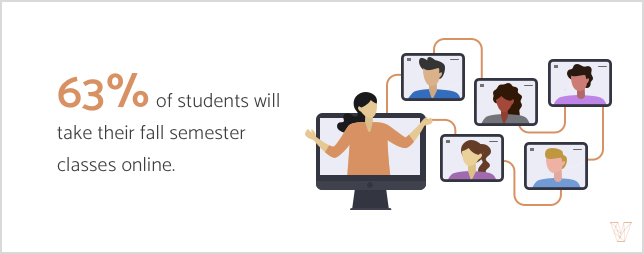 63% of students will take their fall semester classes online.