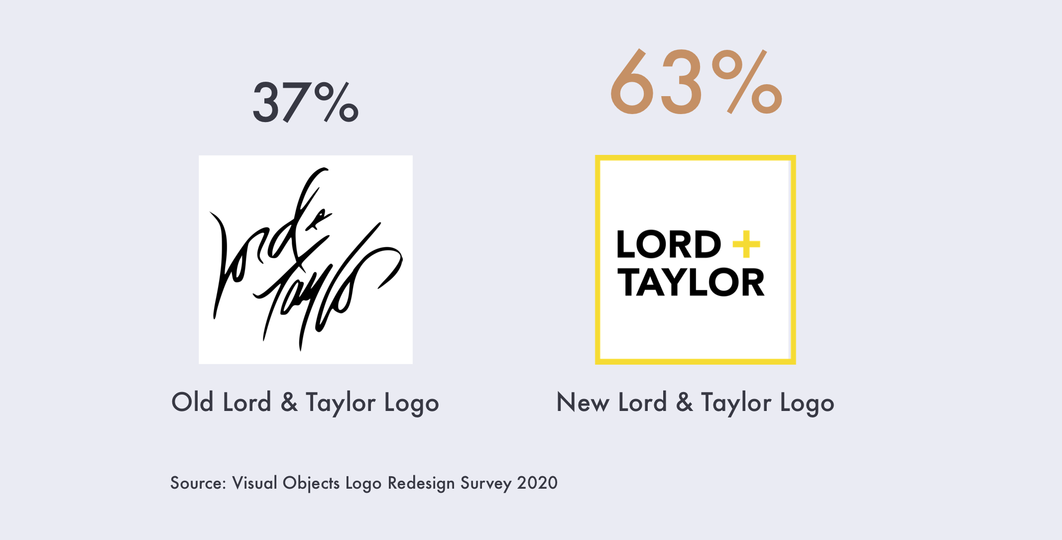63% prefer new lord and taylor logo