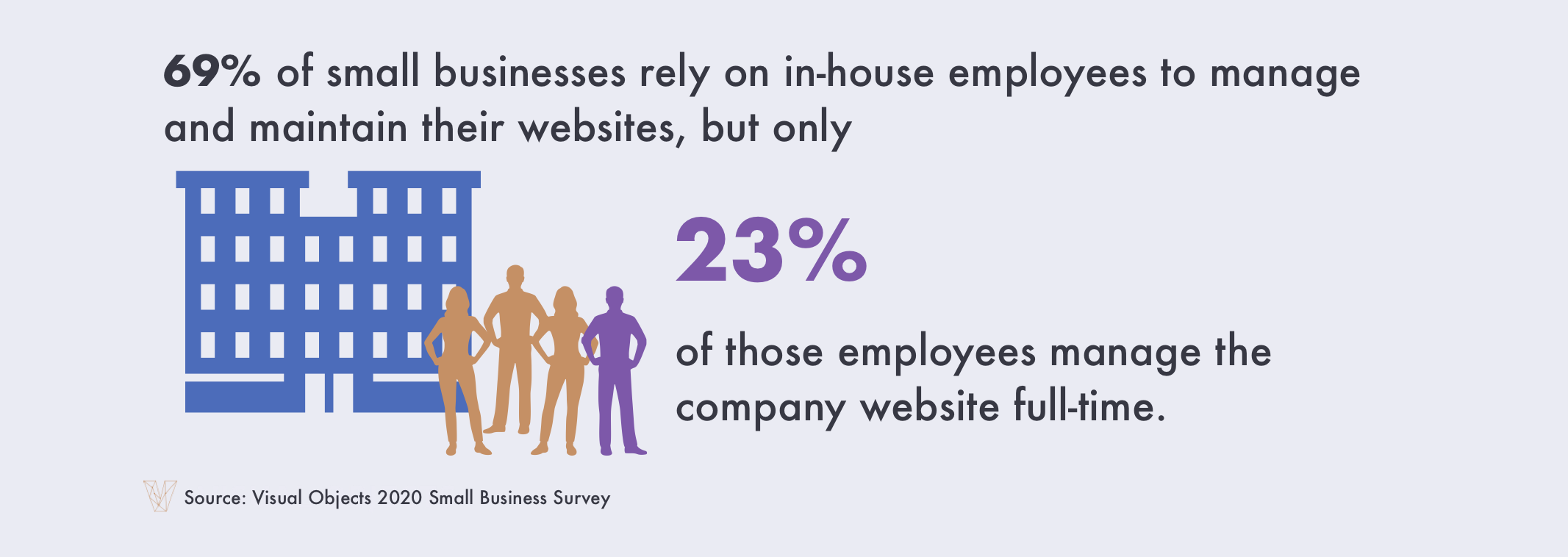 Most small businesses (69%) use in-house employees to build and manage their websites.