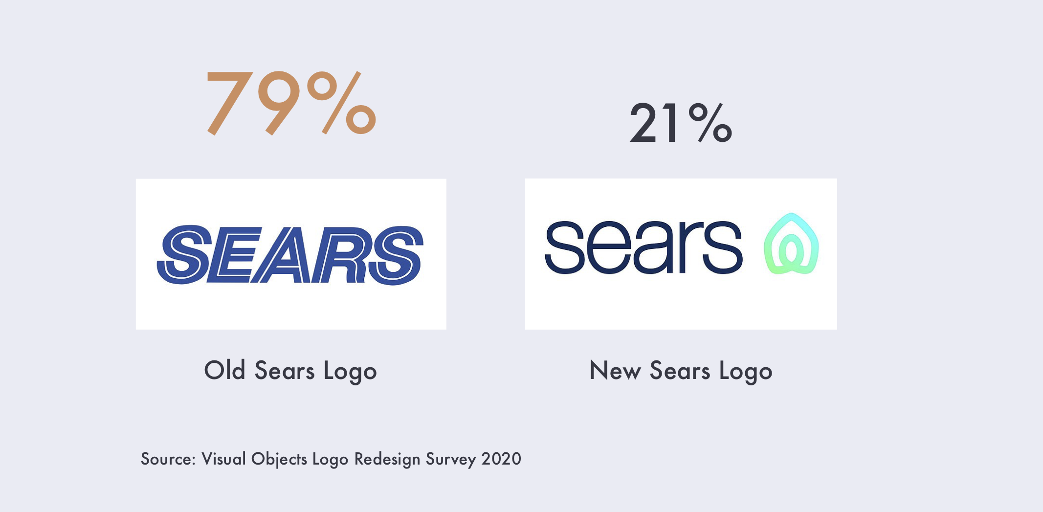 79% prefer sears old logo