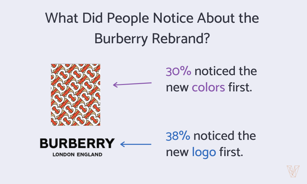 What Did People Notice About the Burberry Rebrand?