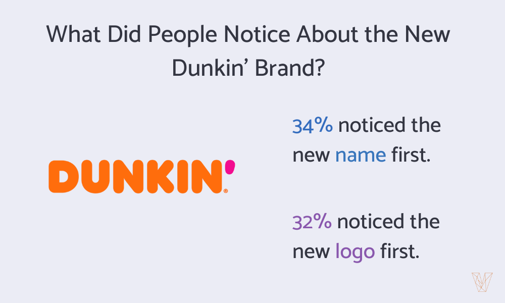 What Did People Notice First About the Dunkin' Rebrand