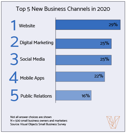 22% of small businesses want to begin marketing with mobile apps.