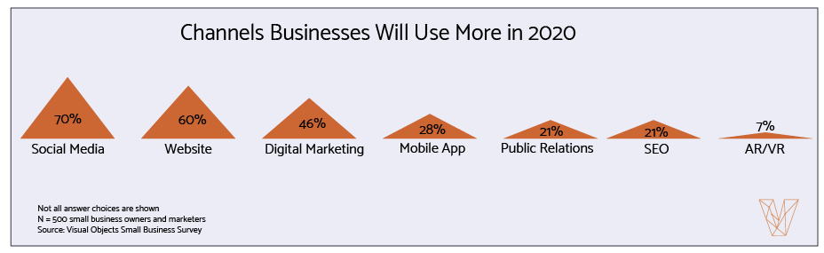 21% of businesses plan to increase their SEO investment in 2020.