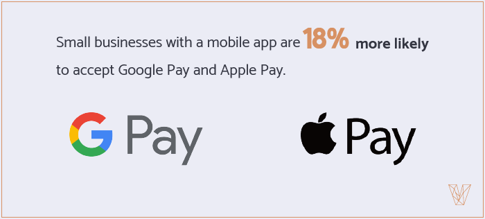 small businesses with a mobile app are 18% more likely to accept Google Pay and Apple Pay