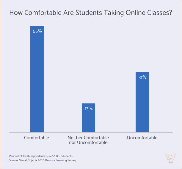 How Comfortable Are Students Taking Online Classes? Graph
