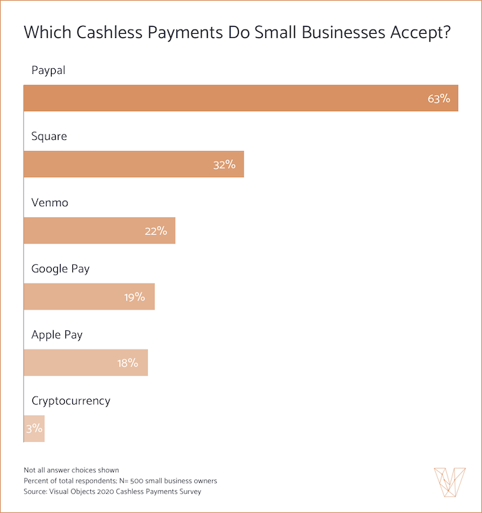 Which cashless payments to small businesses accept?