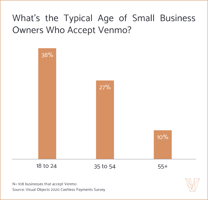 What's the typical age of small business owners who accept Venmo?