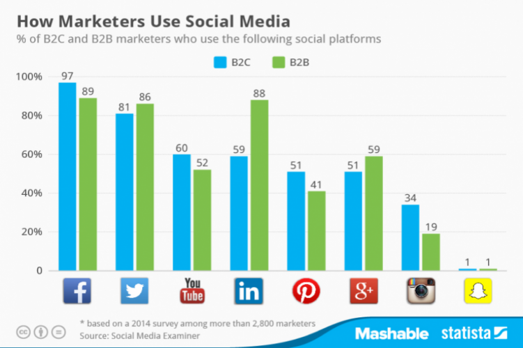 How Marketers Use Social Media % of B2B marketers that use Facebook, Twitter, YouTube, LinkedIn, and other platforms.