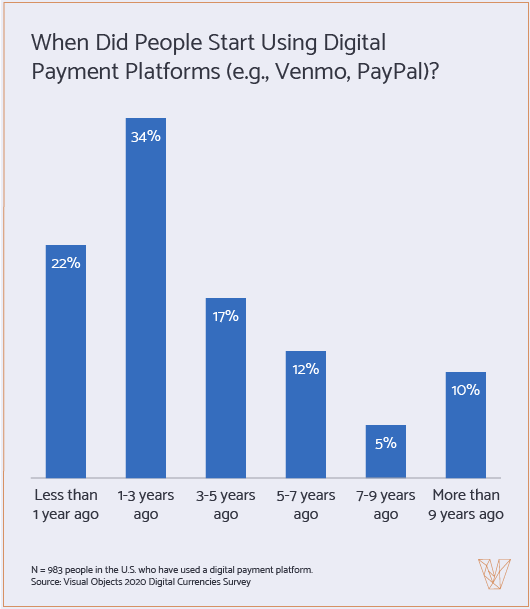 When did people start using digital payment platforms?