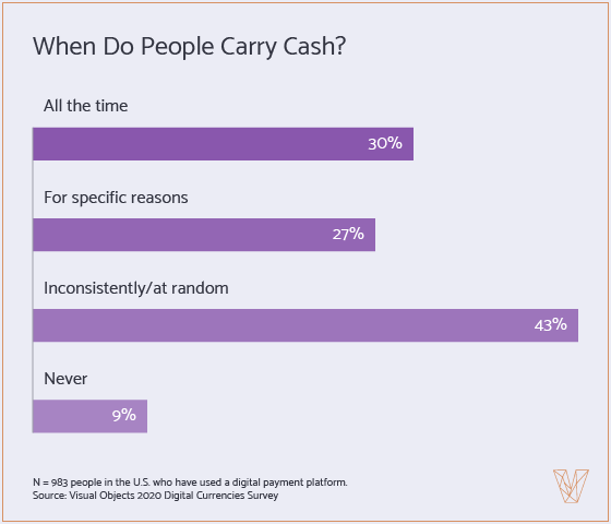 When do people carry cash?