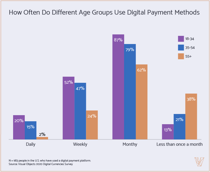 How often do different age groups use digital payment methods?
