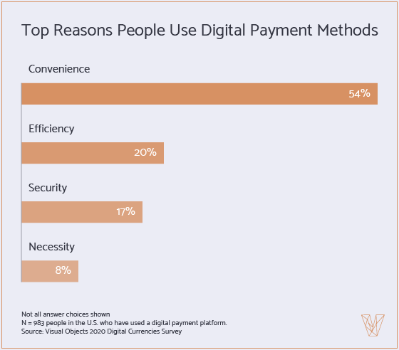 Top Reasons People Use Digital Payment Methods.