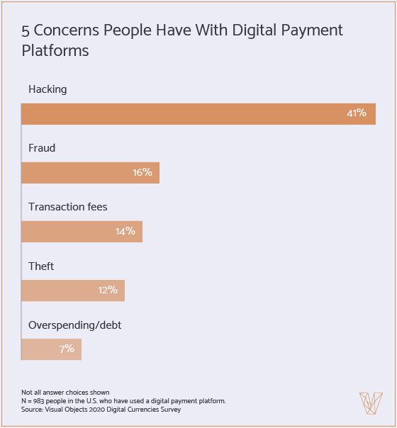 5 concerns people have with digital payment platforms