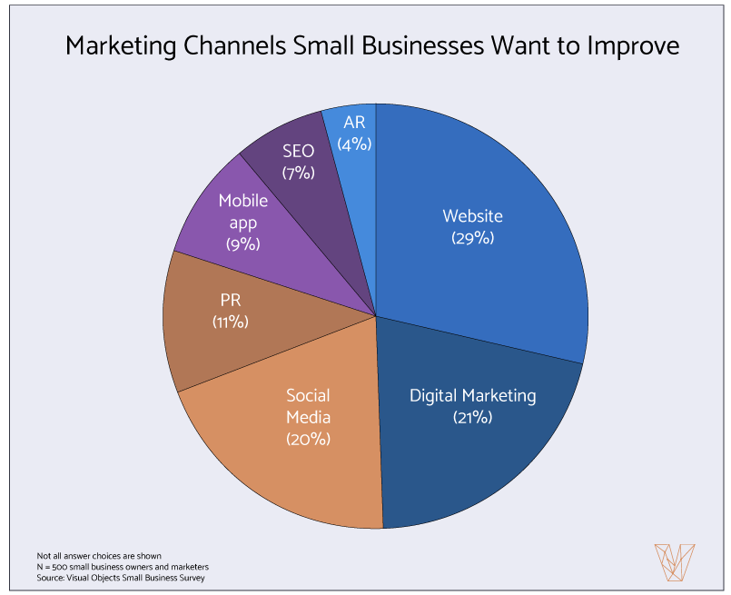 Marketing Channels Small Businesses Plan to Improve