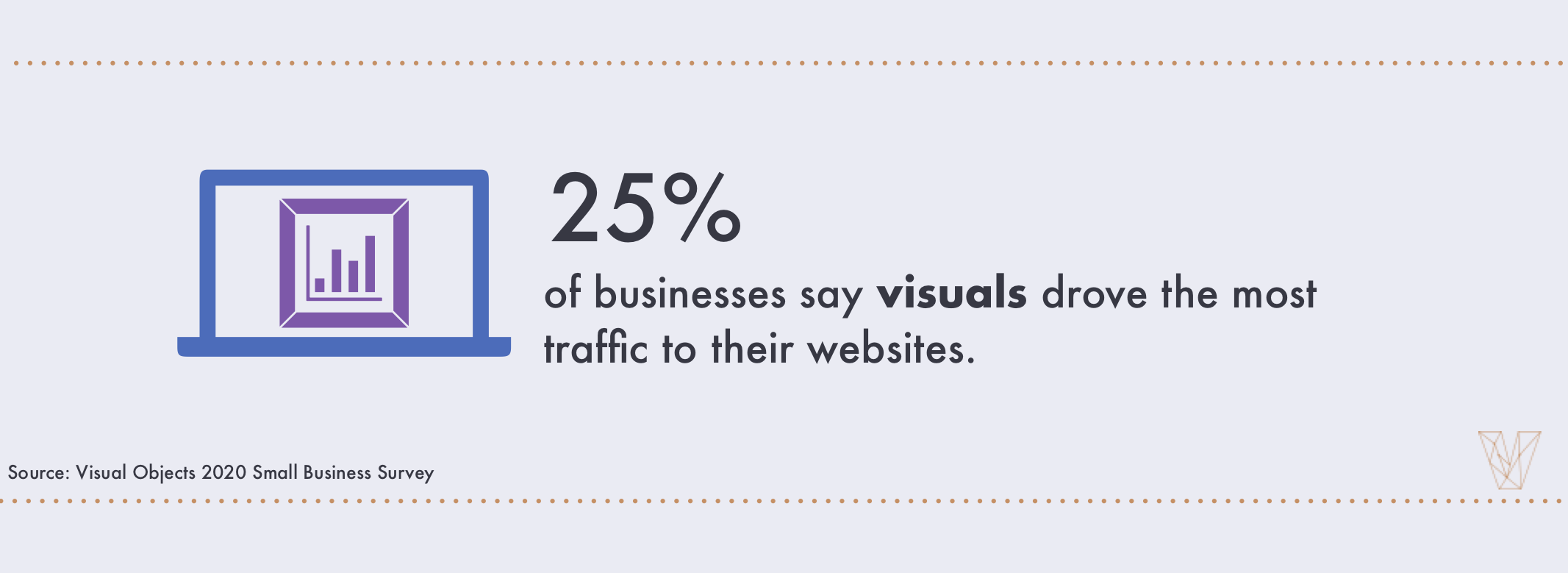 a quarter of businesses (25%) say visuals drove the most traffic to their website