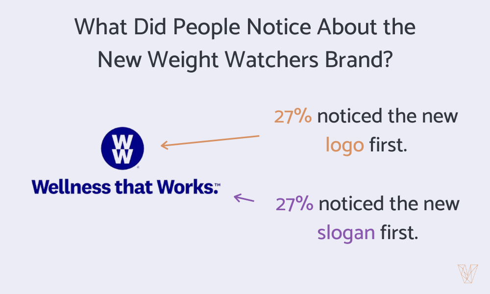 What Did People Notice First about the New Weight Watchers Brand?