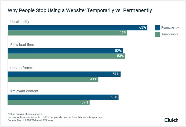 Why People Stop Using a Website: Temporarily Vs. Permanently Graph