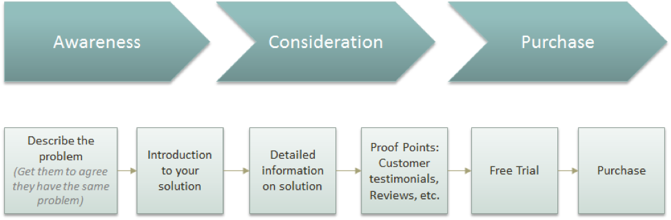 micro-conversions process flow chart