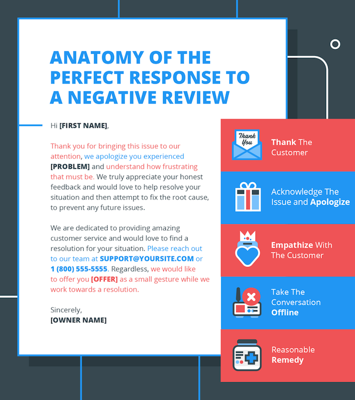 Anatomy of the Perfect Response to a Negative Review