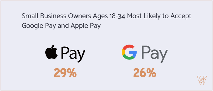 Small Business Owners Ages 18-34 Most Likely to Accept Google Pay and Apple Pay