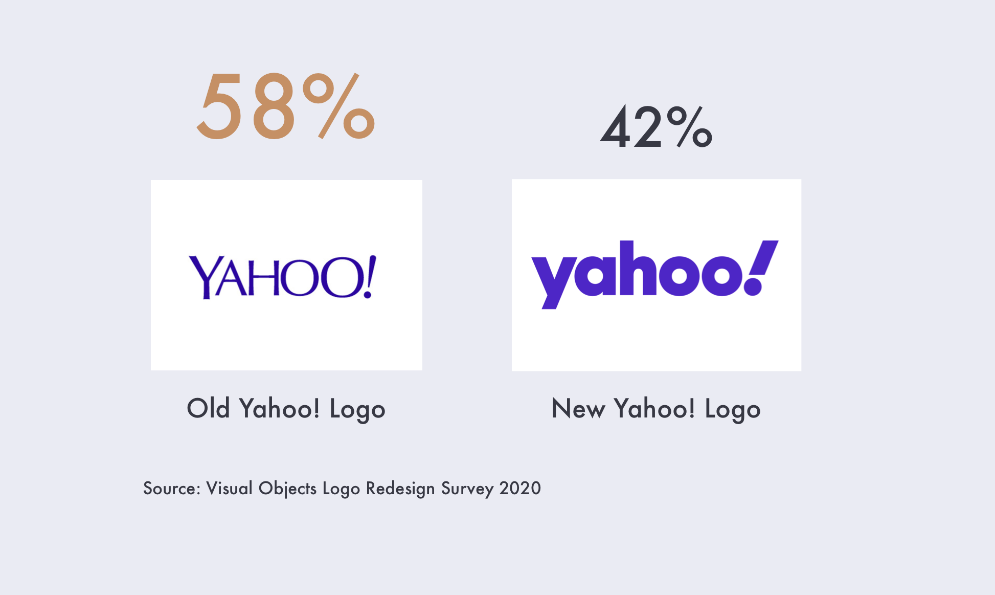 68% of people prefer the old yahoo logo