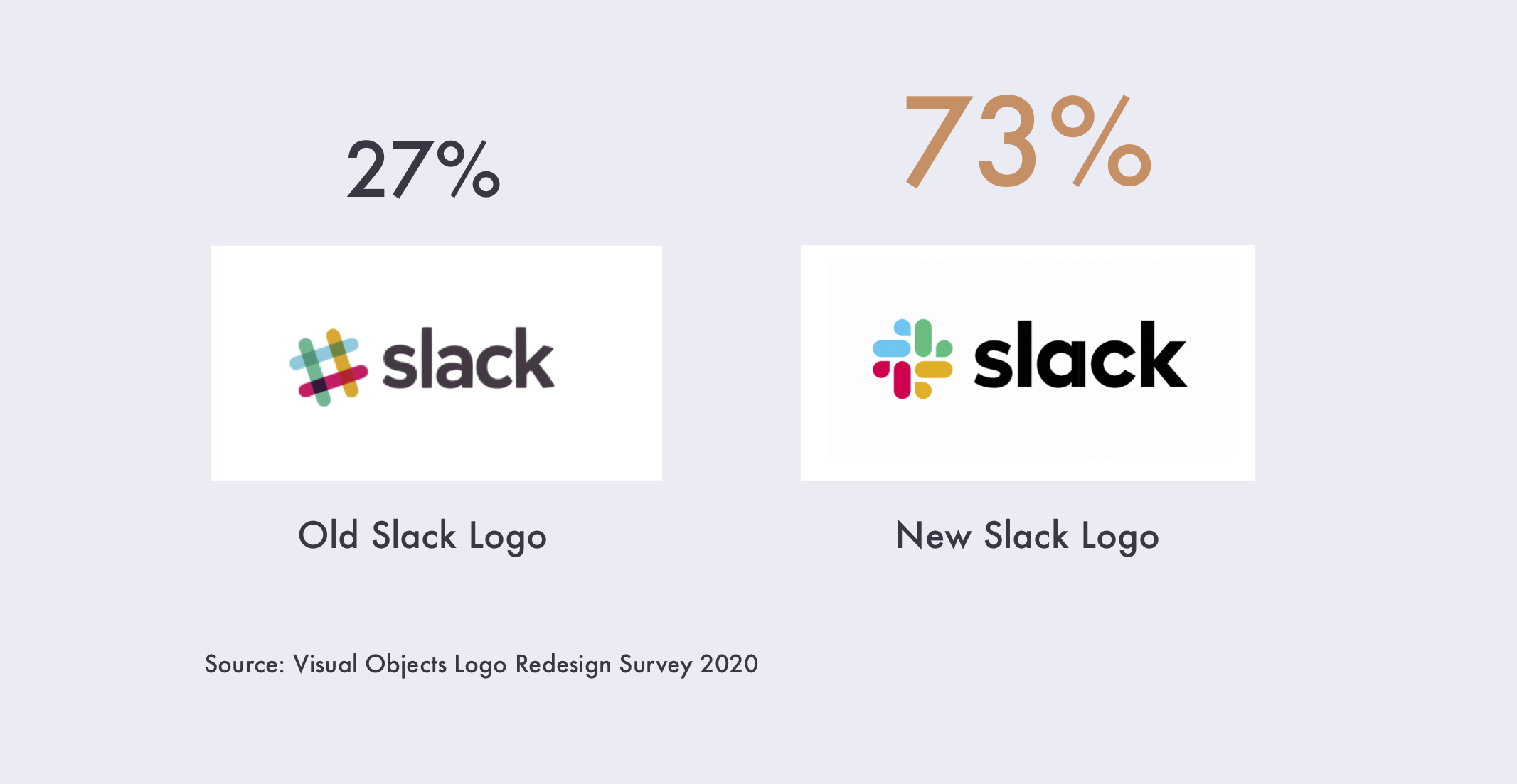 73% of people prefer the redesigned slack logo