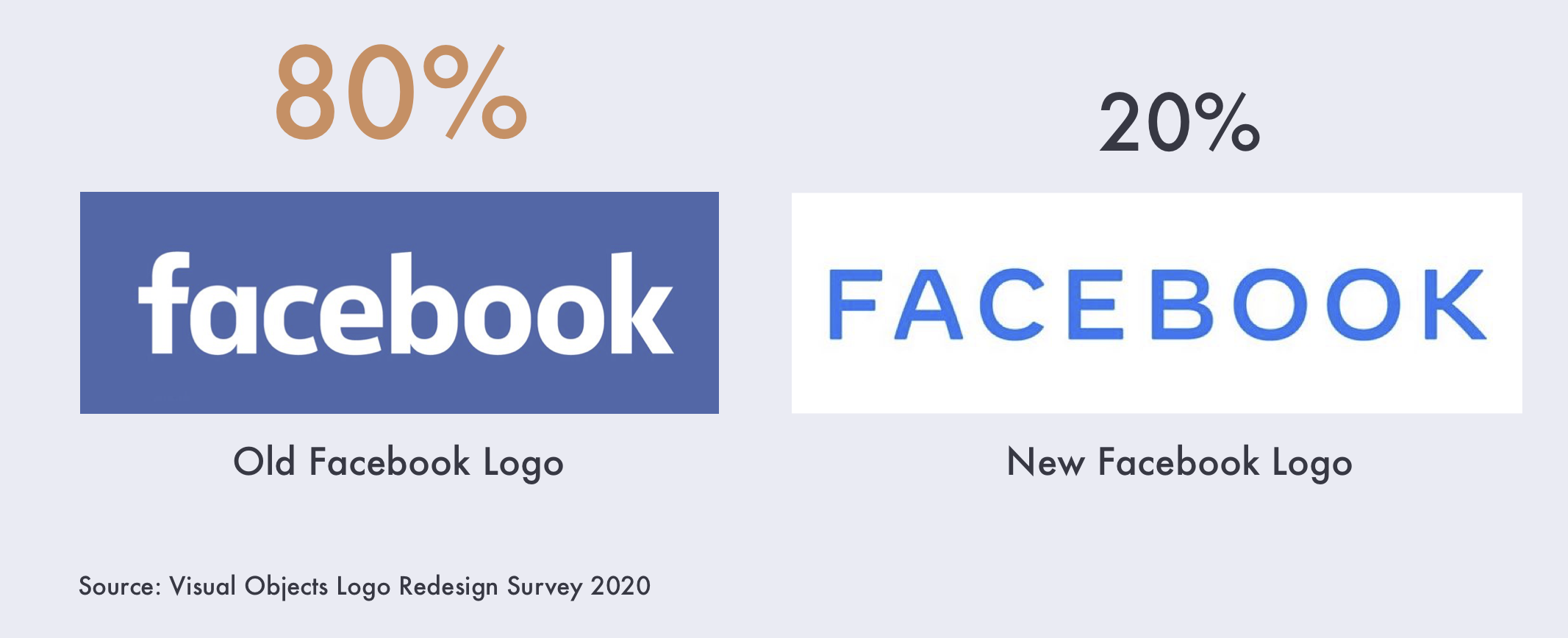 80% Prefer Old Facebook Logo