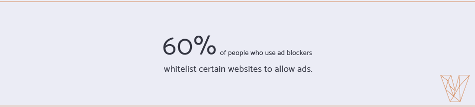 60 percent of people who use ad blockers whitelist certain websites to allow ads.
