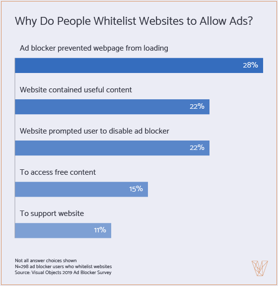 why people whitelist websites to allow ads