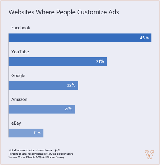 people customize the ads they see on social media