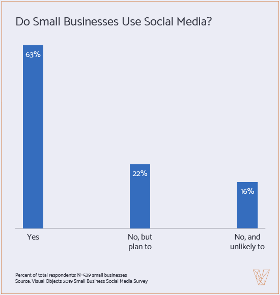 do small businesses use social media