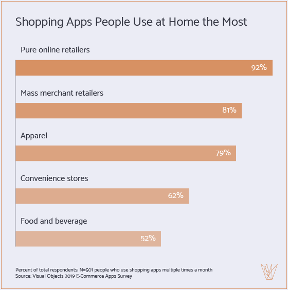 Shopping Apps People Use At Home the Most