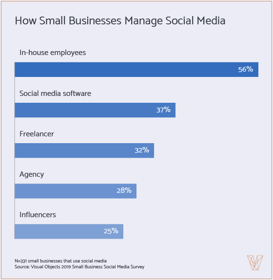 how small businesses manage social media