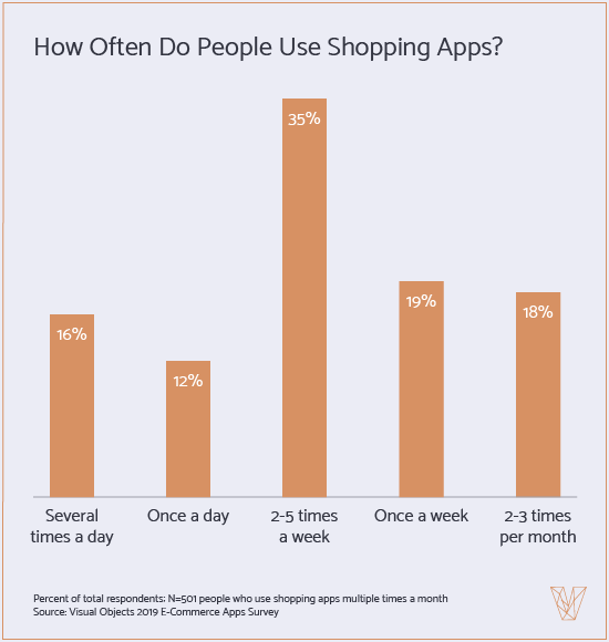 How Often People Use Retailer Apps
