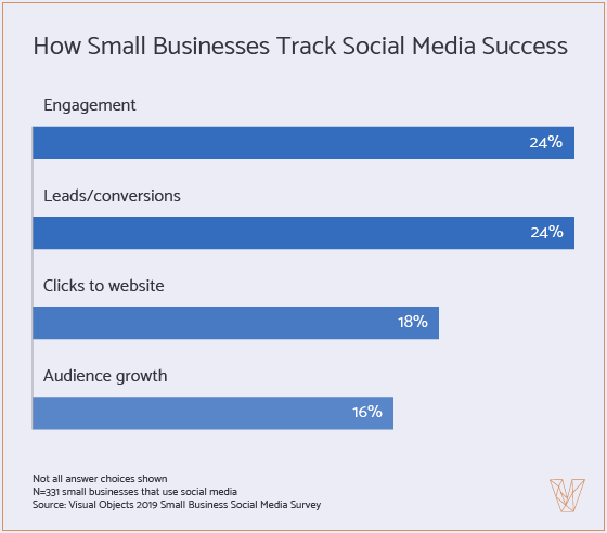 how small businesses track social media success