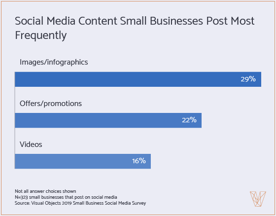 social media content small businesses post frequently