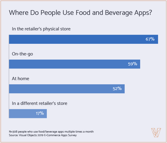 locations where people use food and beverage apps