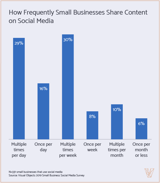 frequency small businesses share content on social media