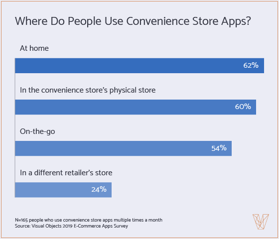 locations where people use convenience store apps