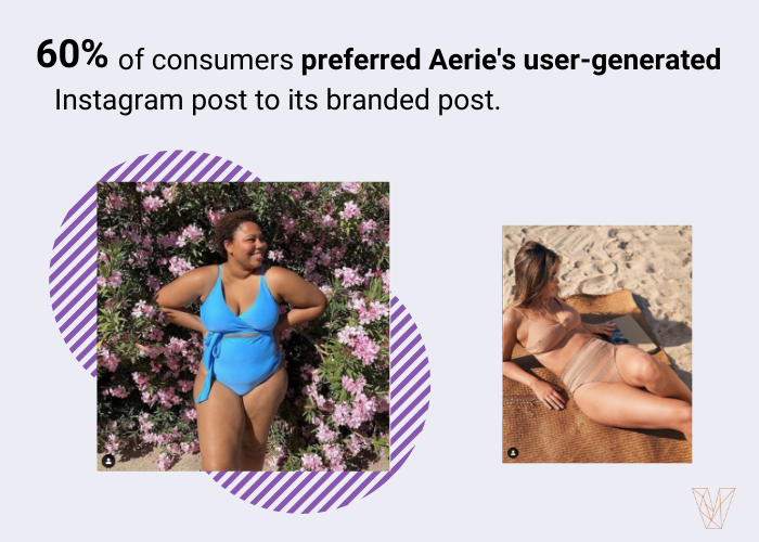 60% of people preferred Aerie's user-generated content on Instagram